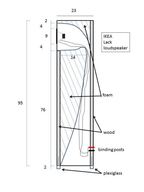 Lack speakers chart