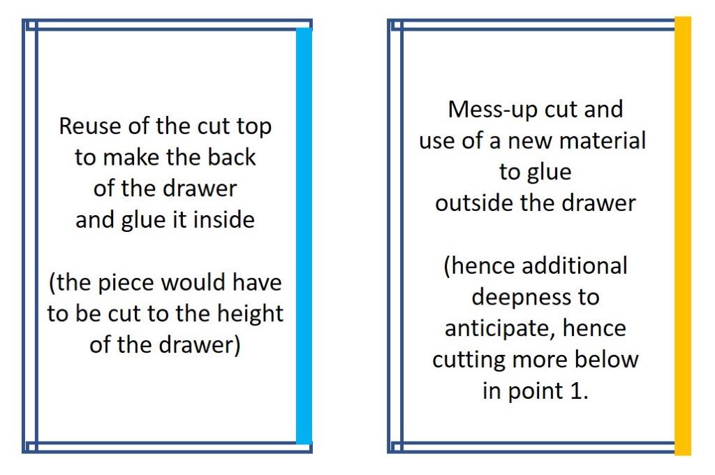 cut instruction